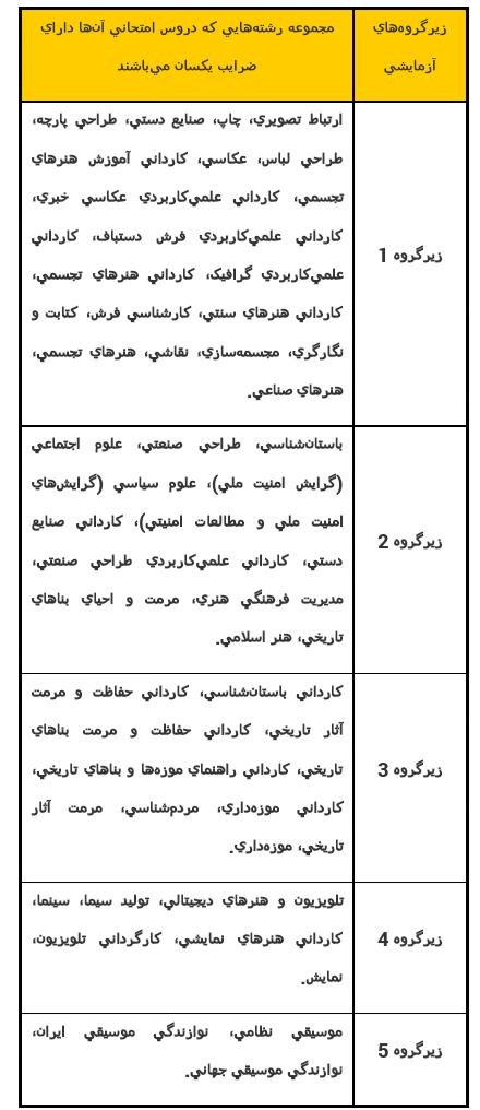 آموزش شیوه دفینه کذاری گنج ها در دوره اسلامی از بدو ورود اسلام به ایران تا دوره قاجار حدود ۱۳۰۰ سال.